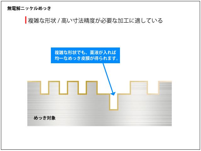 無電解ニッケルめっき 図