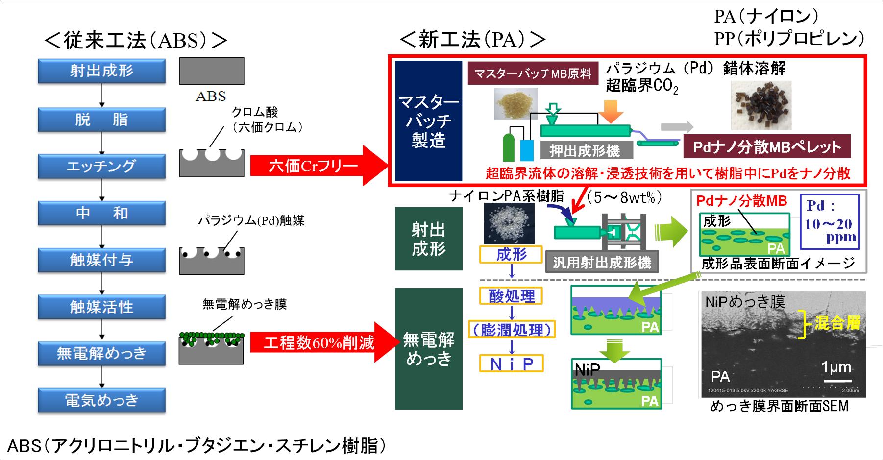 従来樹脂めっき技術課題(ABS法)とマスターバッチ法の比較