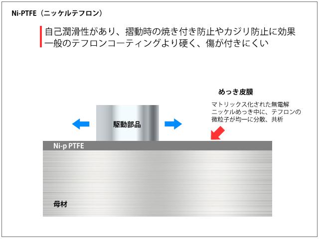 無電解ニッケルテフロンめっき(Ni-PTFE)
