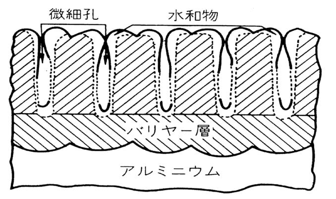 出展:日本規格協会 アルマイト皮膜の構成